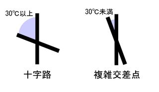 図 3.2.1: 十字路(1)