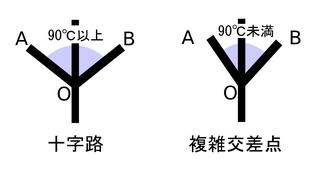 図 3.2.3: 十字路(3)