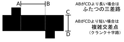 図 3.2.5: 三差路と複雑交差点