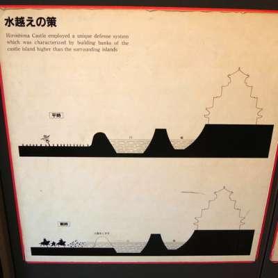 広島城 水越えの策