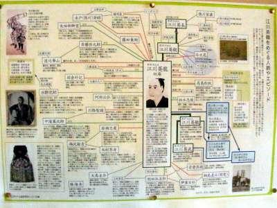 江川英龍 人間関係図